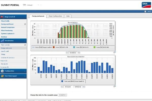 SMA Sunny Portal Monitoring